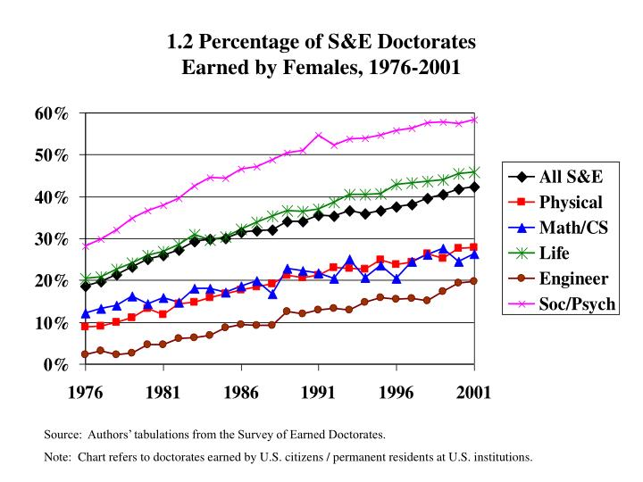 1.2 Percentage of S&E Doctorates