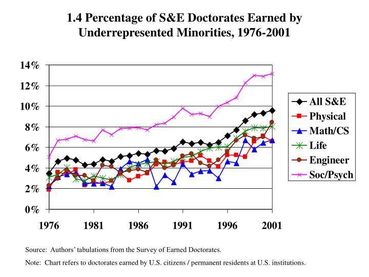1.4 Percentage of S&E Doctorates Earned by Underrepresented Minorities, 1976-2001