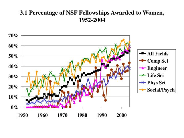 3.1 Percentage of NSF Fellowships Awarded to Women,