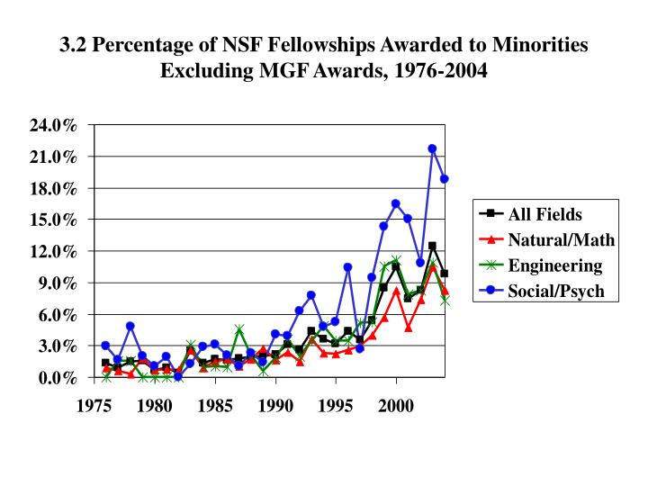 3.2 Percentage of NSF Fellowships Awarded to Minorities