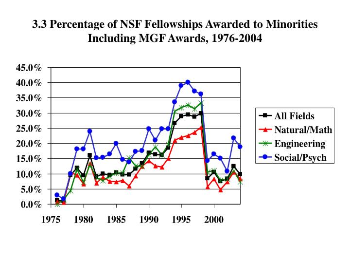 3.3 Percentage of NSF Fellowships Awarded to Minorities