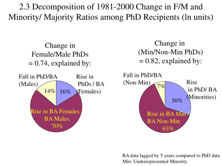 2.3 Decomposition of 1981-2000 Change in F/M and Minority/ Majority Ratios among PhD Recipients (ln units)