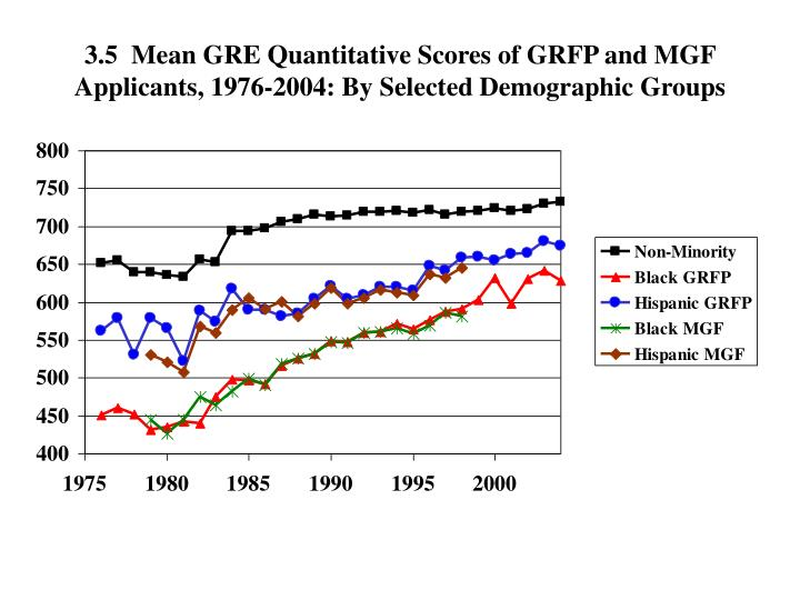3.5  Mean GRE Quantitative Scores of GRFP and MGF Applicants, 1976-2004: By Selected Demographic Groups