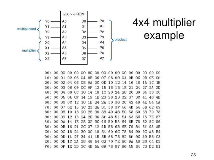 4x4 multiplier example