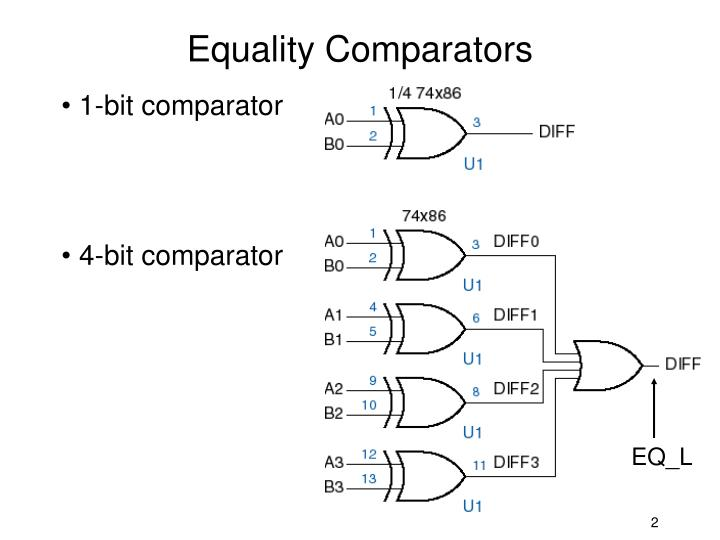 Equality comparators
