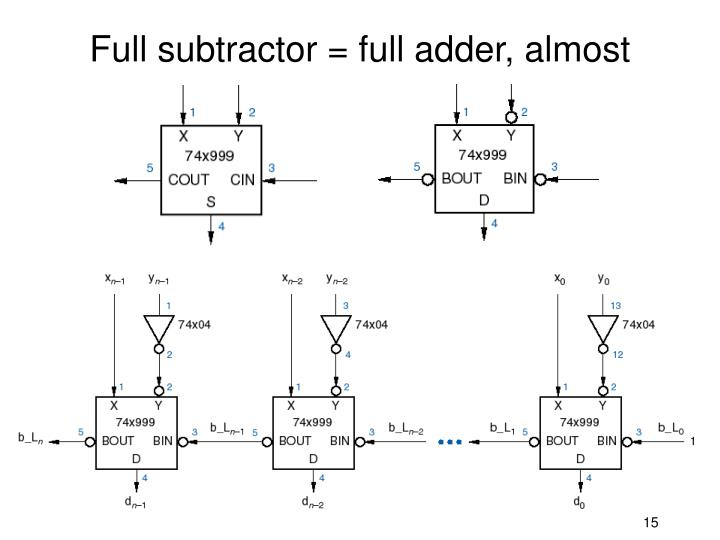Full subtractor = full adder, almost