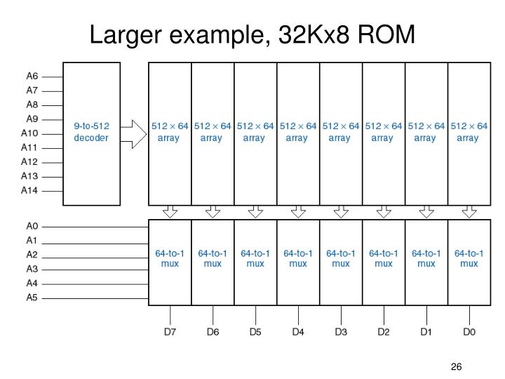 Larger example, 32Kx8 ROM
