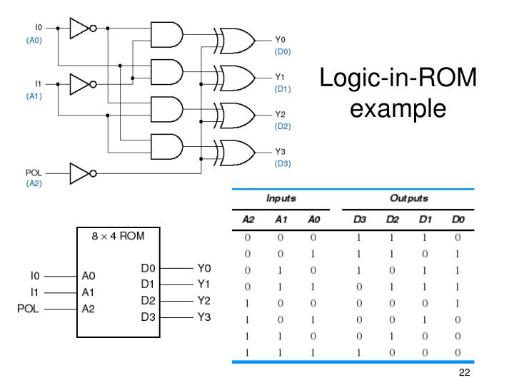 Logic-in-ROM example