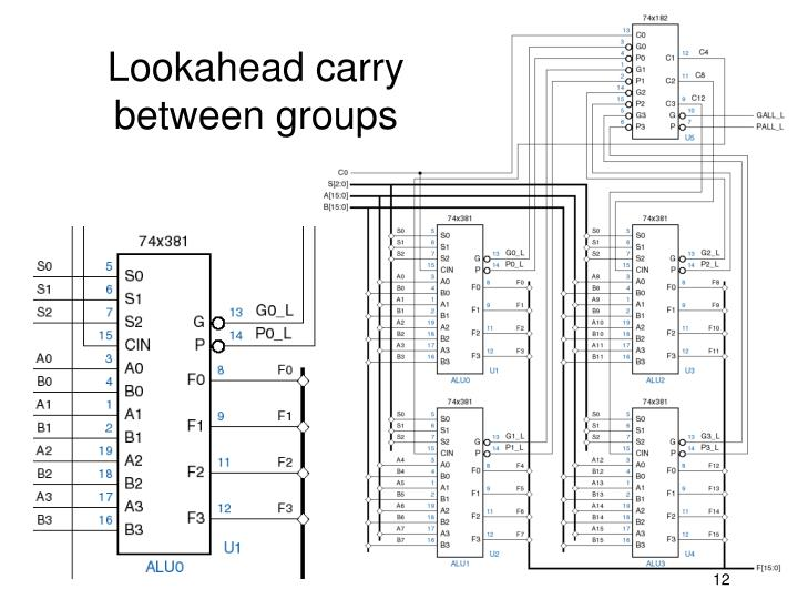 Lookahead carry between groups