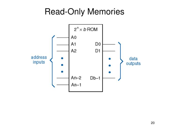 Read-Only Memories