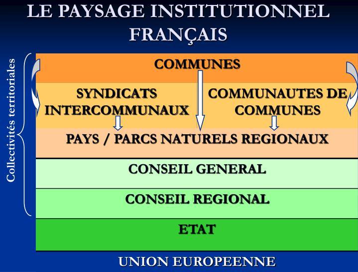 LE PAYSAGE INSTITUTIONNEL FRAN