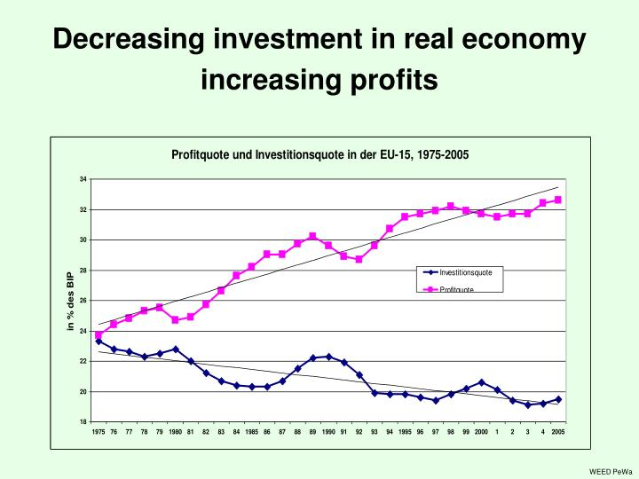 Decreasing investment in real economy