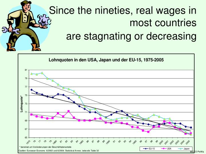 Since the nineties, real wages in