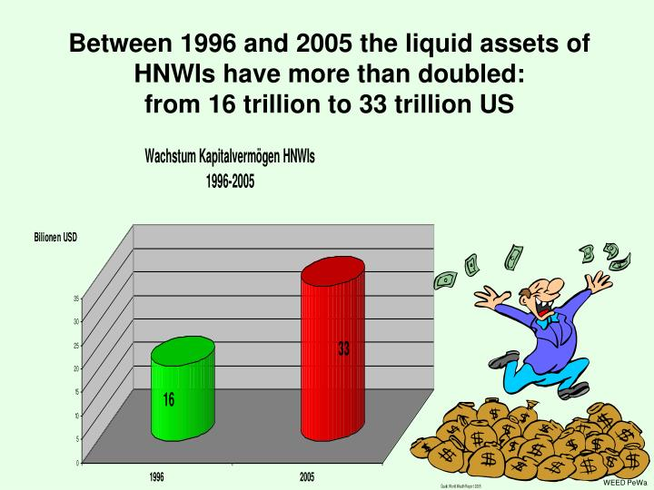 Between 1996 and 2005 the liquid assets of HNWIs have more than doubled: