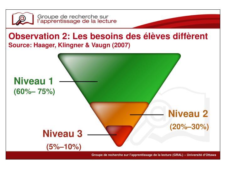 Observation 2: Les besoins des élèves diffèrent