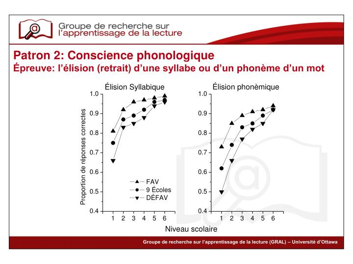 Patron 2: Conscience phonologique