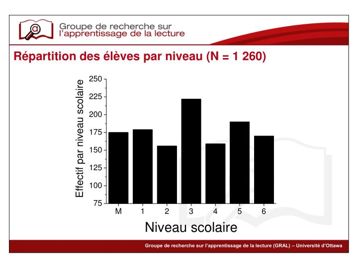 Répartition des élèves par niveau (N = 1 260)