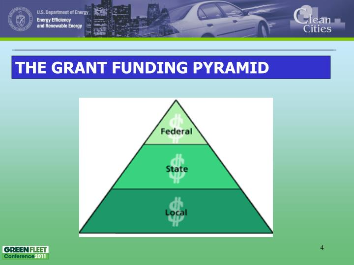 THE GRANT FUNDING PYRAMID
