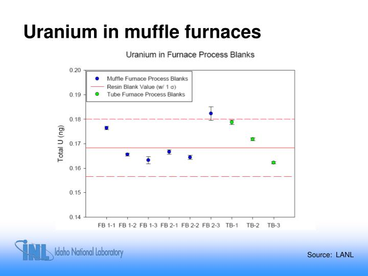 Uranium in muffle furnaces