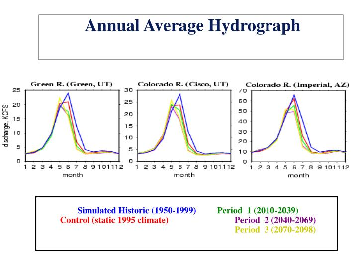Annual Average Hydrograph
