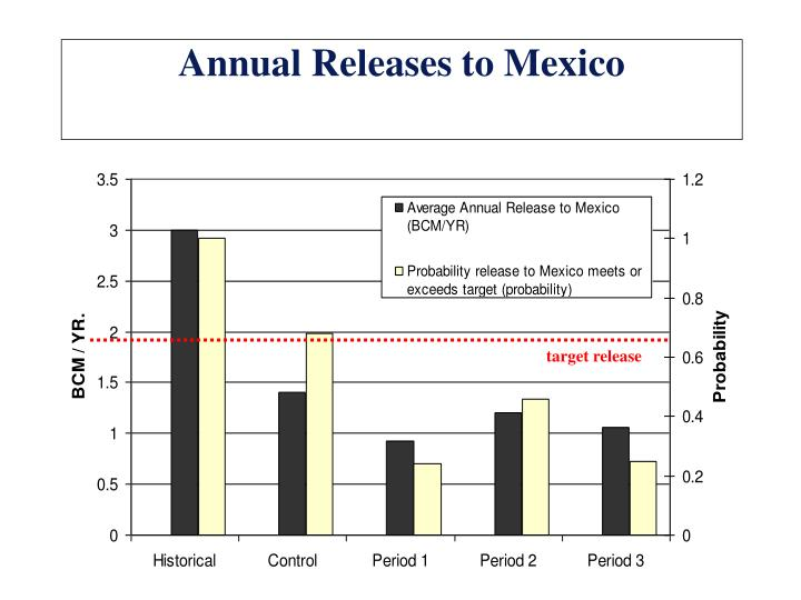 Annual Releases to Mexico