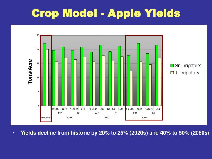 Crop Model - Apple Yields