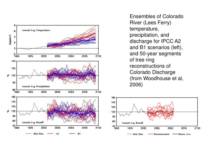 Ensembles of Colorado River (Lees Ferry) temperature, precipitation, and discharge for IPCC A2 and B1 scenarios (left), and 50-year segments of tree ring reconstructions of Colorado Discharge (from Woodhouse et al, 2006)