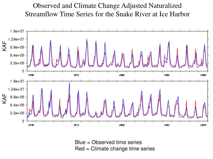 Observed and Climate Change Adjusted Naturalized Streamflow Time Series for the Snake River at Ice Harbor