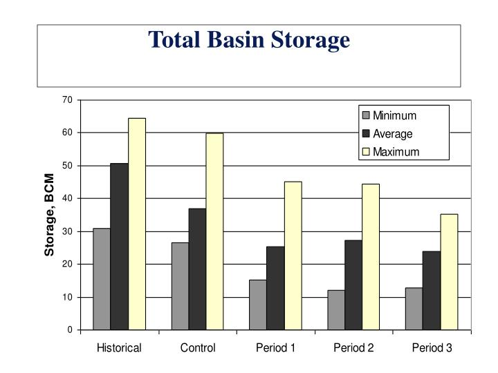 Total Basin Storage