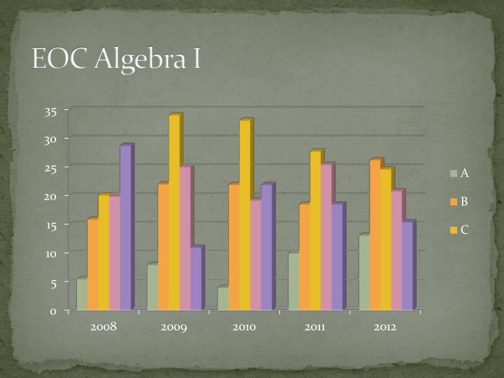 EOC Algebra I