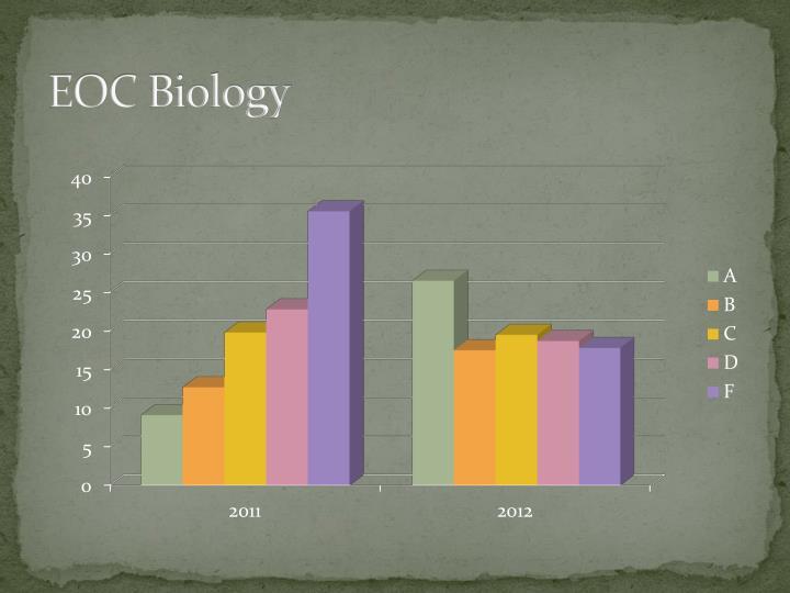EOC Biology