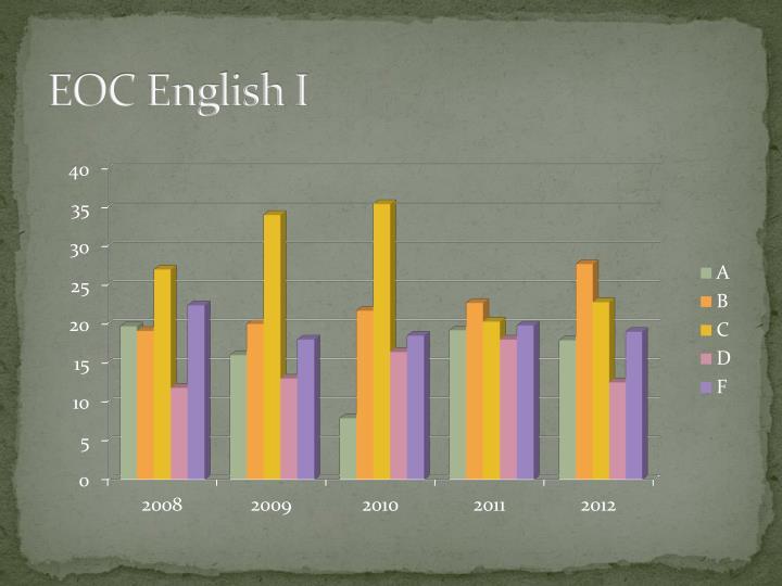 EOC English I
