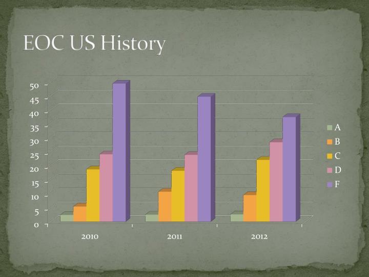 EOC US History