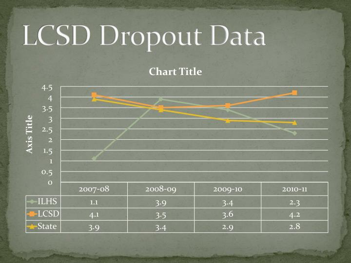 LCSD Dropout Data
