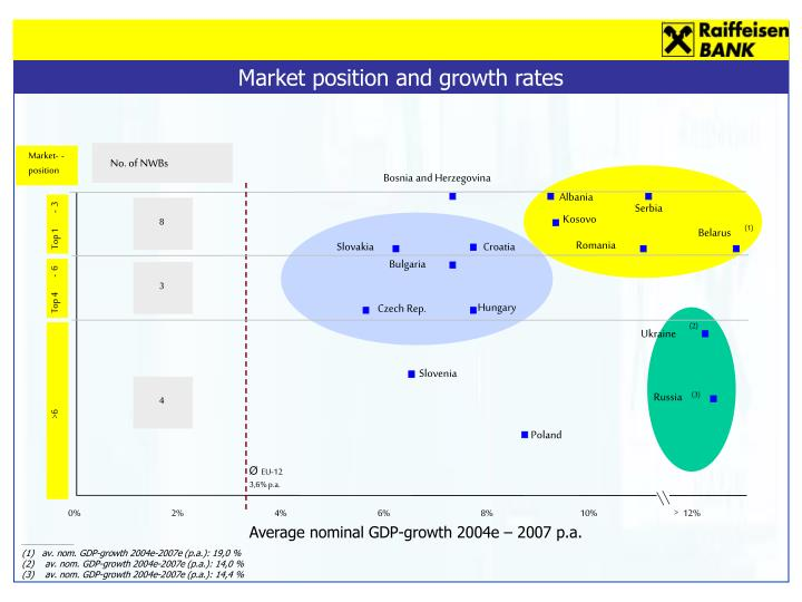 Market position and growth rates