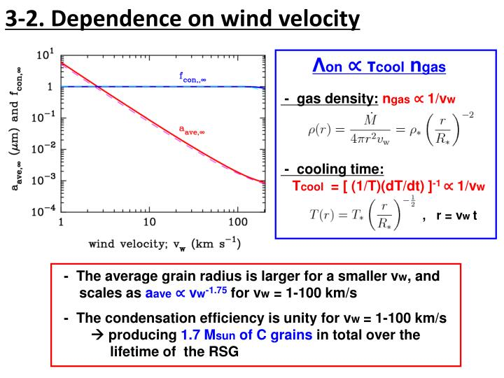 3-2. Dependence on wind velocity