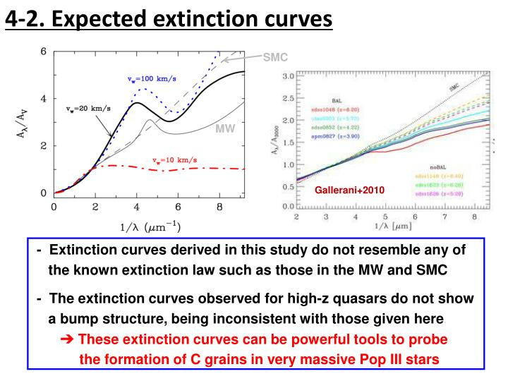4-2. Expected extinction curves
