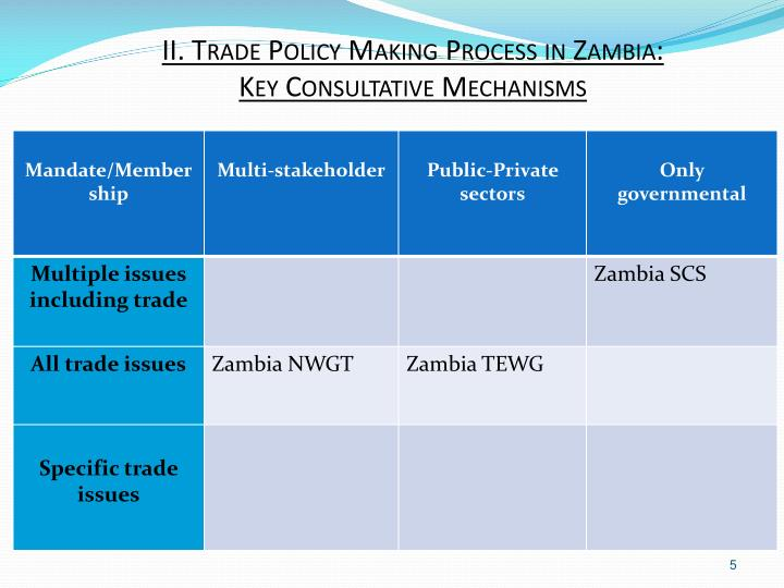 II. Trade Policy Making Process in Zambia: