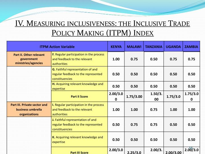 IV. Measuring inclusiveness: the Inclusive Trade Policy Making (ITPM) Index