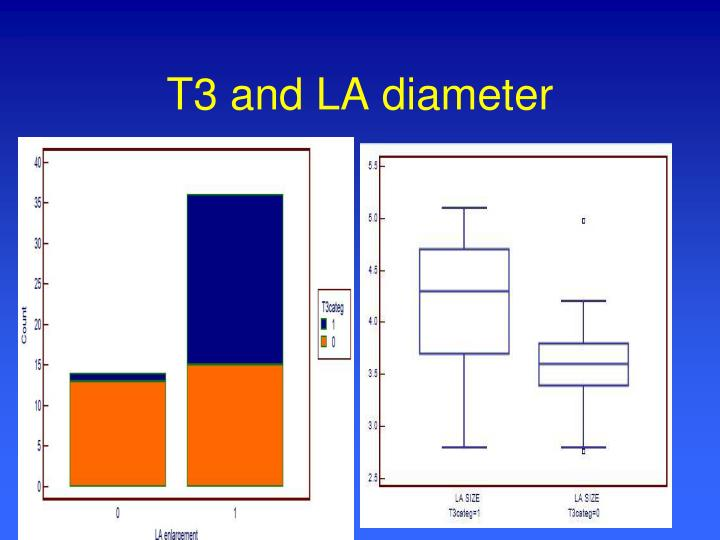 T3 and LA diameter