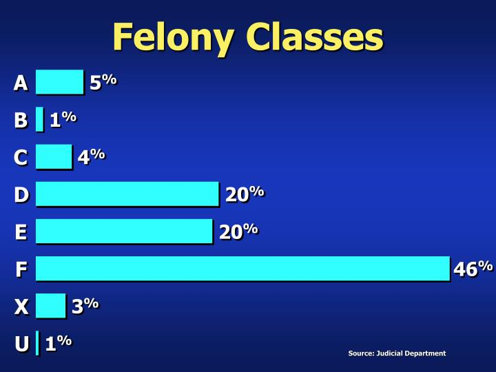 Felony Classes