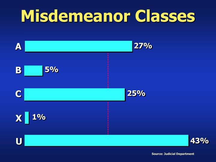 Misdemeanor Classes