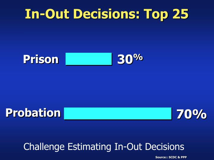 In-Out Decisions: Top 25