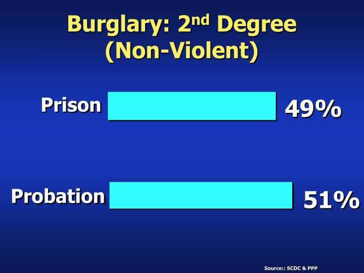 Burglary: 2