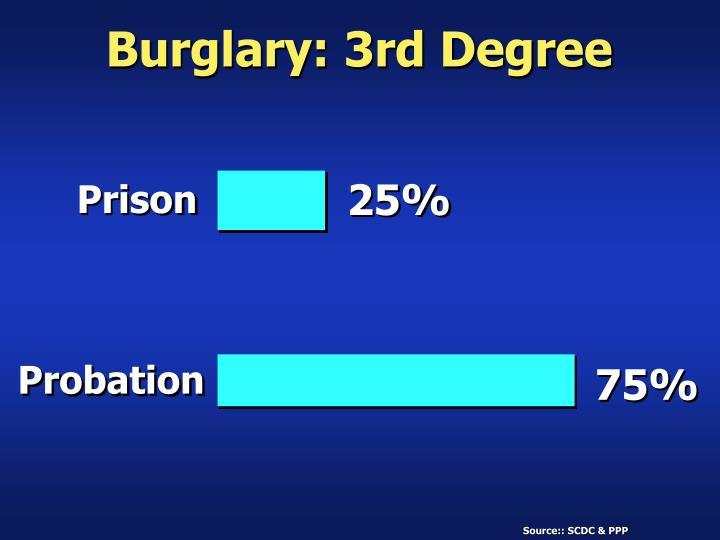 Burglary: 3rd Degree