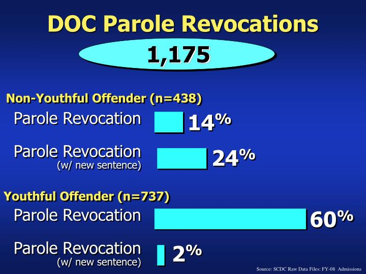 DOC Parole Revocations