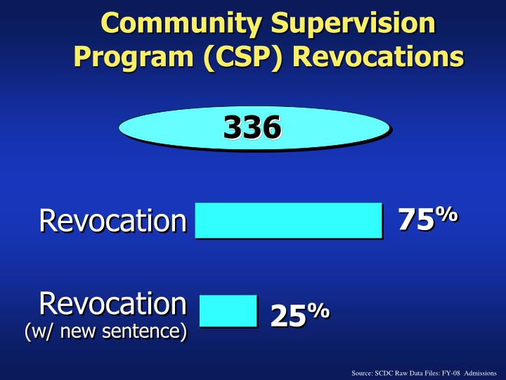 Community Supervision Program (CSP) Revocations