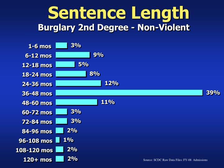 Sentence Length