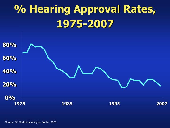 % Hearing Approval Rates, 1975-2007