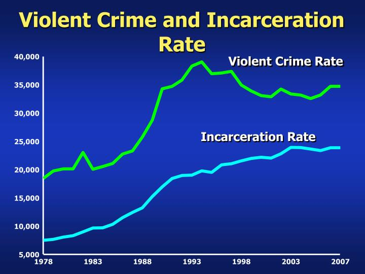 Violent Crime and Incarceration Rate